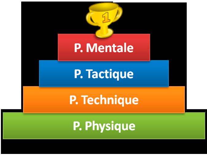preparation-nimes-montpellier-sportif-mentale